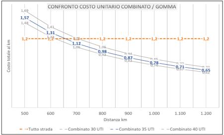 Un treno con 35 UTI spende, in una tratta di 900km, 0.87 €xUTI km: 72.6% del corrispondente su gomma.  Per treni con 35 UTI, il punto di equilibrio è di 650 km: per distanze maggiori il costo del trasporto intermodale è più vantaggioso (grafico tweet 1 e 3).  #SiTAV 🚄  [3/3]