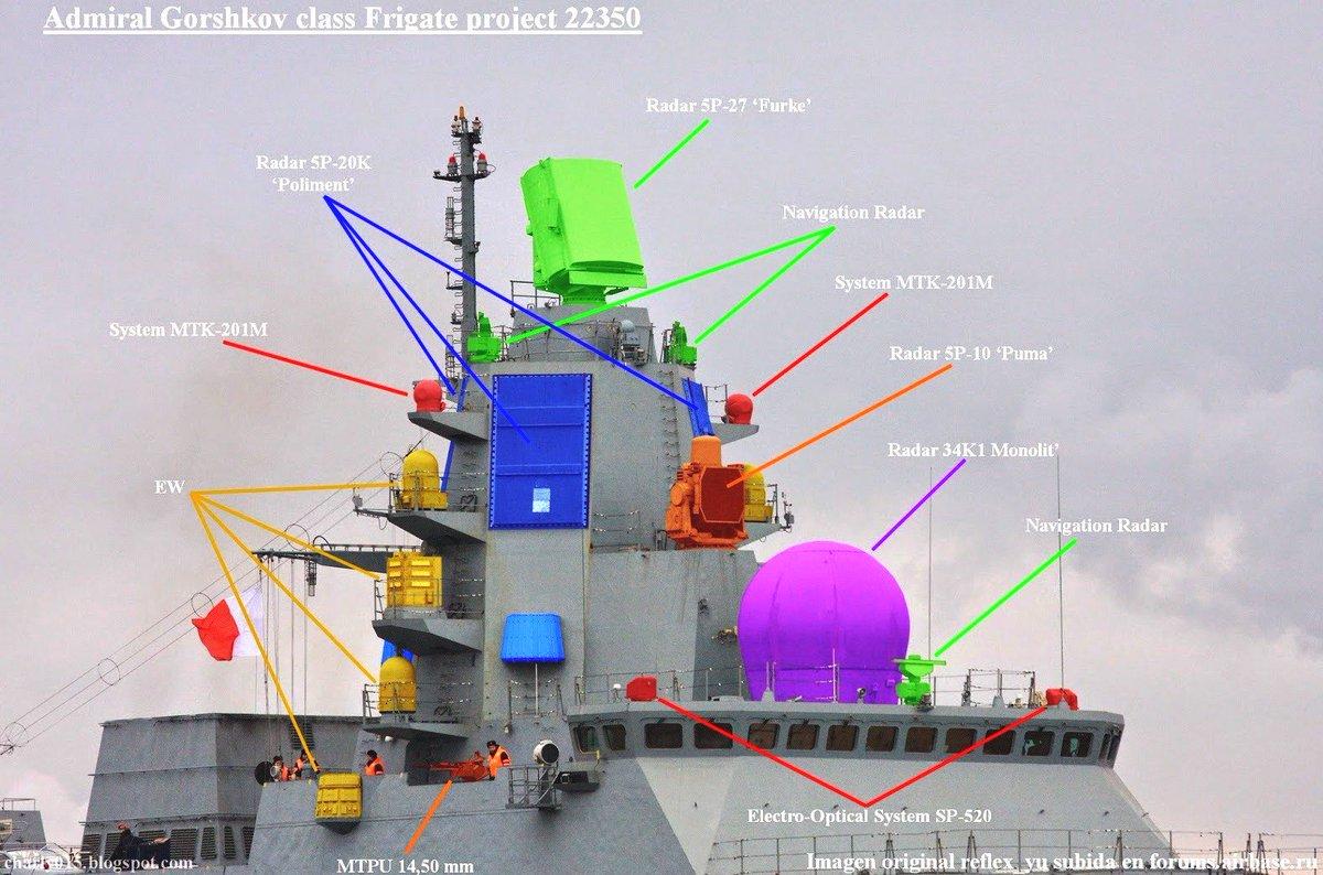 Arranjo dos principais sistemas da classe Admiral Gorshkov