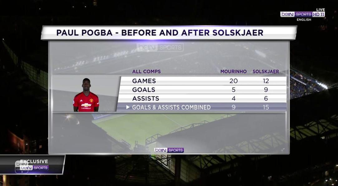 .@paulpogba - before and after #Solskjaer 👇  #FACup #CHEMUN
