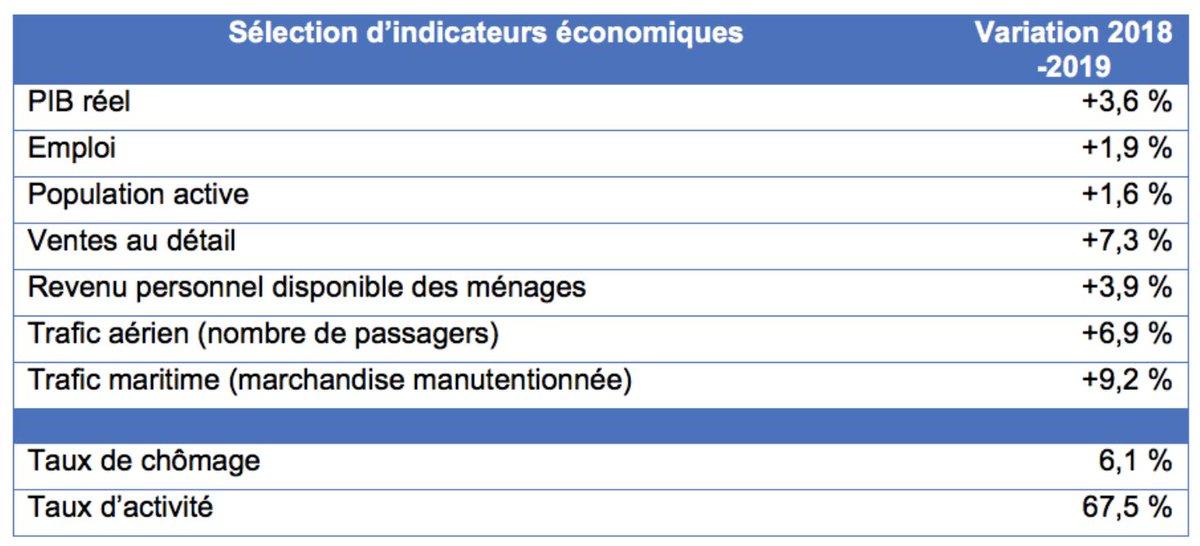 Selon @MTLINTL in 2018 l'économie du Grand Montréal a connu l'une de ses meilleures progressions depuis 20 ans. En savoir plus: http://www.montrealinternational.com/blogue/le-grand-montreal-champion-de-la-croissance-economique-au-canada/…