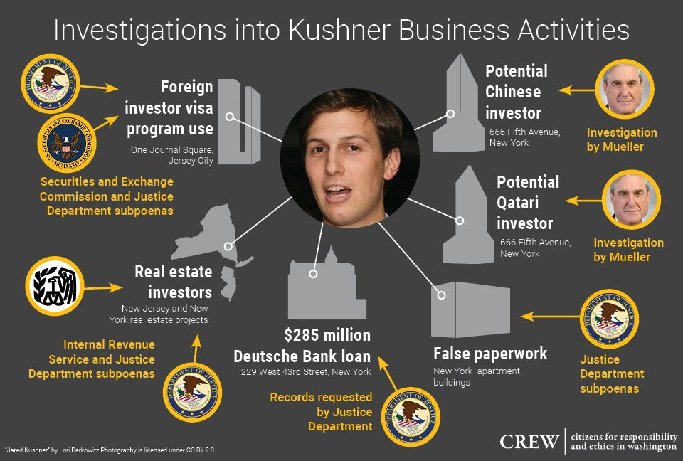 Federal investigators sure are interested in Jared Kushner's family businesses.