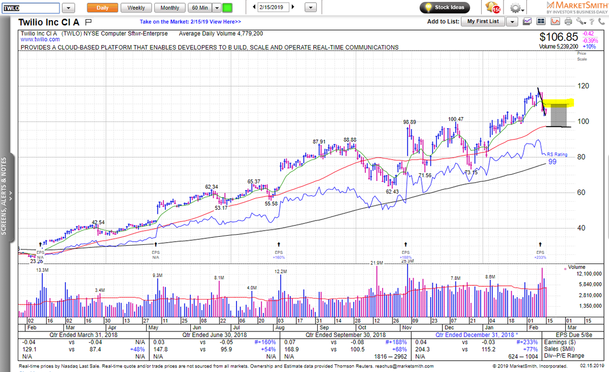 $TWLO chart via @IBDinvestors @MarketSmith   * Below 10 EMA  * Must hold 50 SMA  * Earnings were good, but the run was hot  * Long  Try IBD software here: https://t.co/ykcvvGgbAj            #IBDPartner