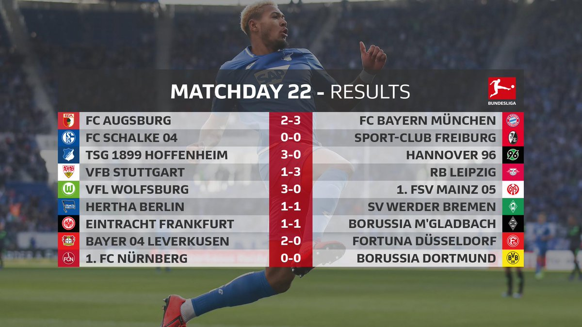 Another matchday done! ✅  The results in full 👇