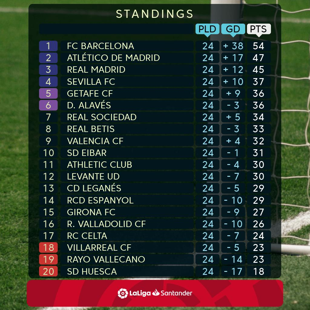 Here is the point table .....   #LaLigaSantander