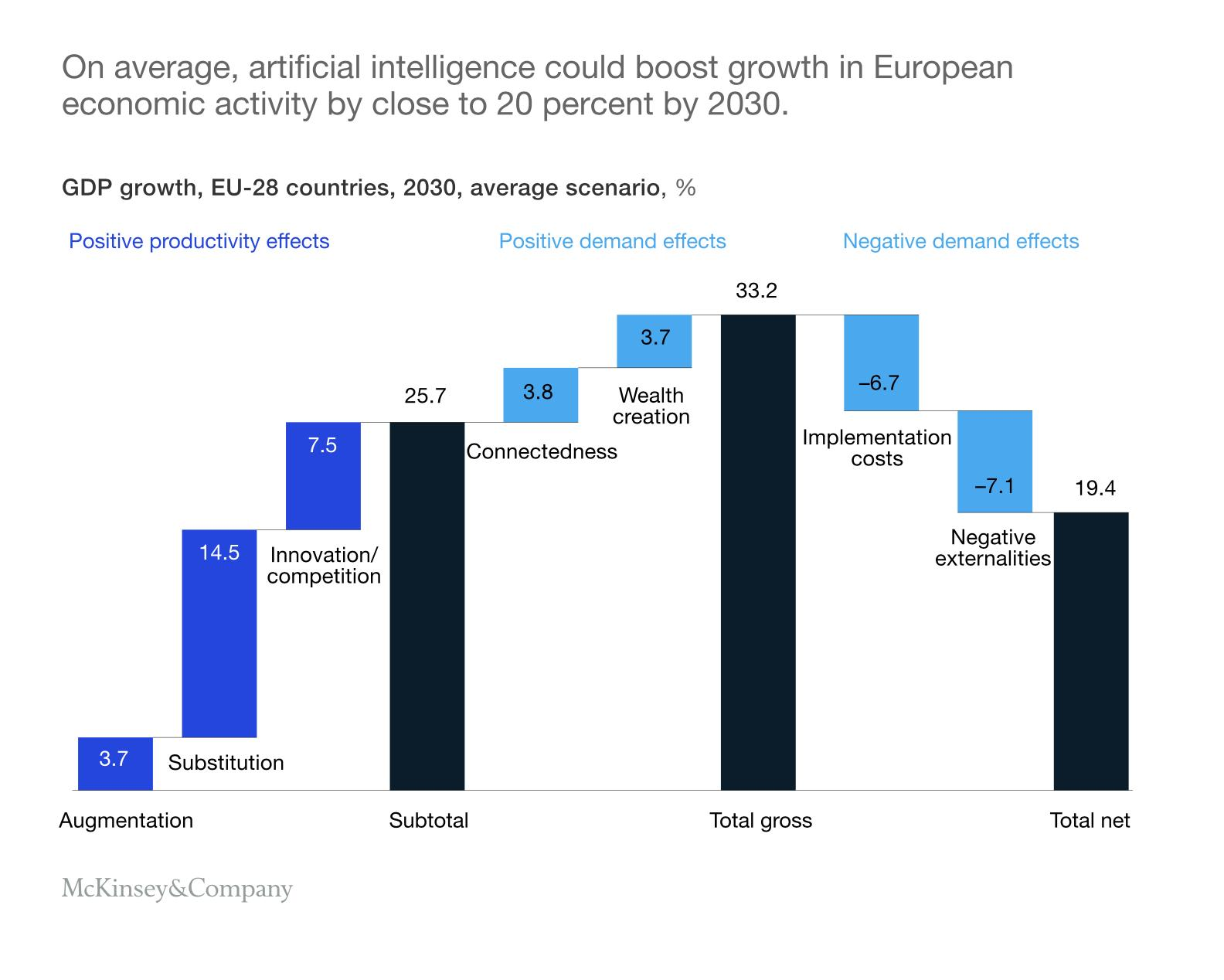 If Europe develops and diffuses AI according to its current assets and digital position, it could add some €2.7 trillion, or 20 percent, to its combined economy output, resulting in 1.4 percent compound annual growth through 2030