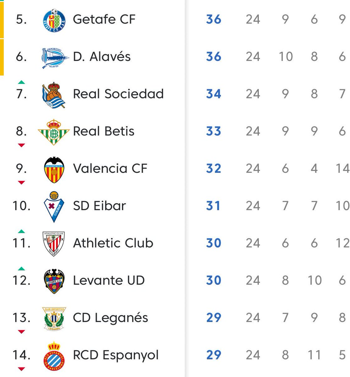 Yesterday we were talking potential top four and bottom three.... now look at this: ten(?) candidates for two European places (some of whom could also still have genuine relegation fears). Seven points between 5th and 14th.