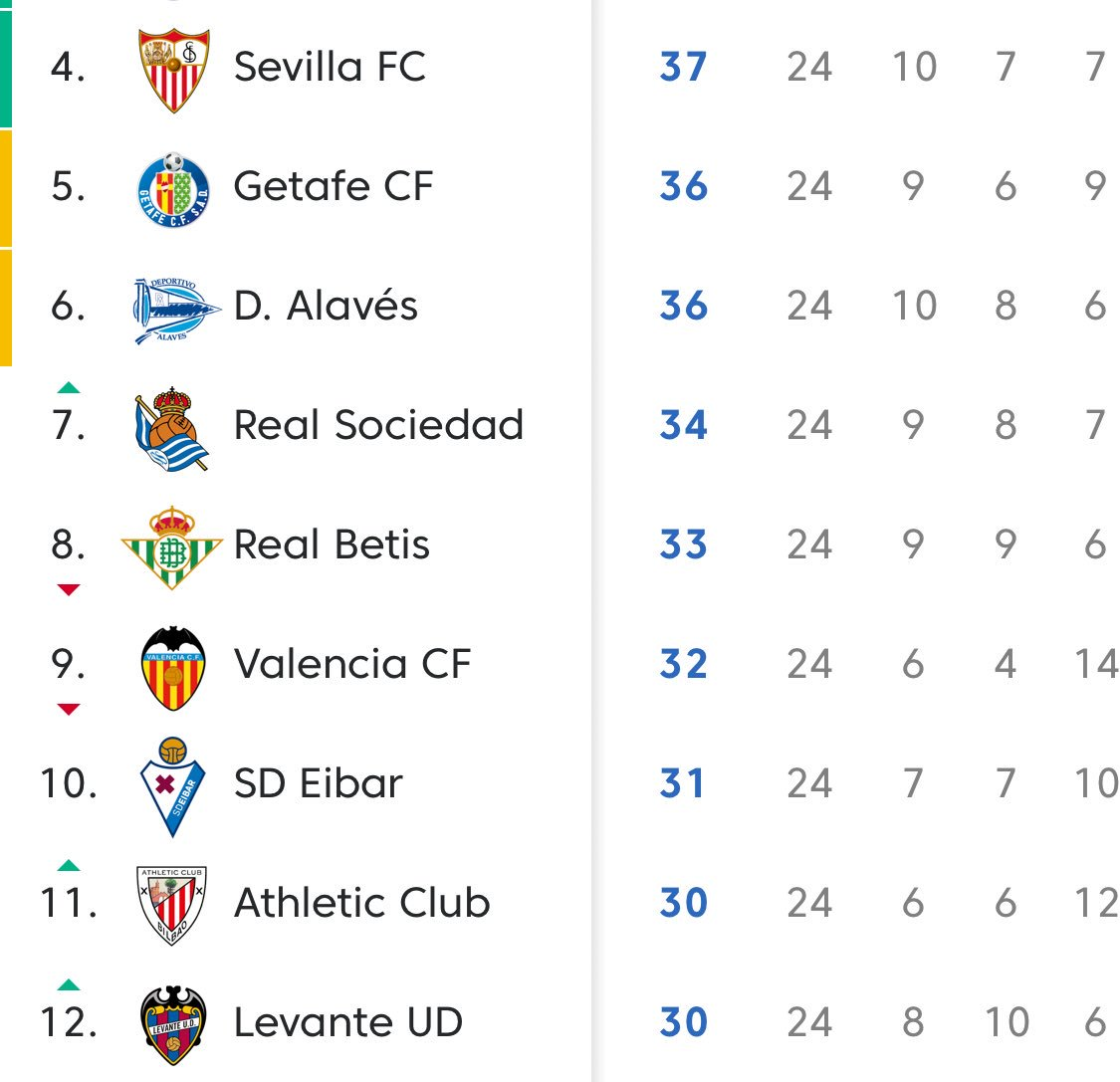 And some of whom will be looking above that too of course...that final Champions League place within semi-realistic reach for as many as 7(?) or 9(?) teams. Still amazing to see Getafe and Alaves so close.