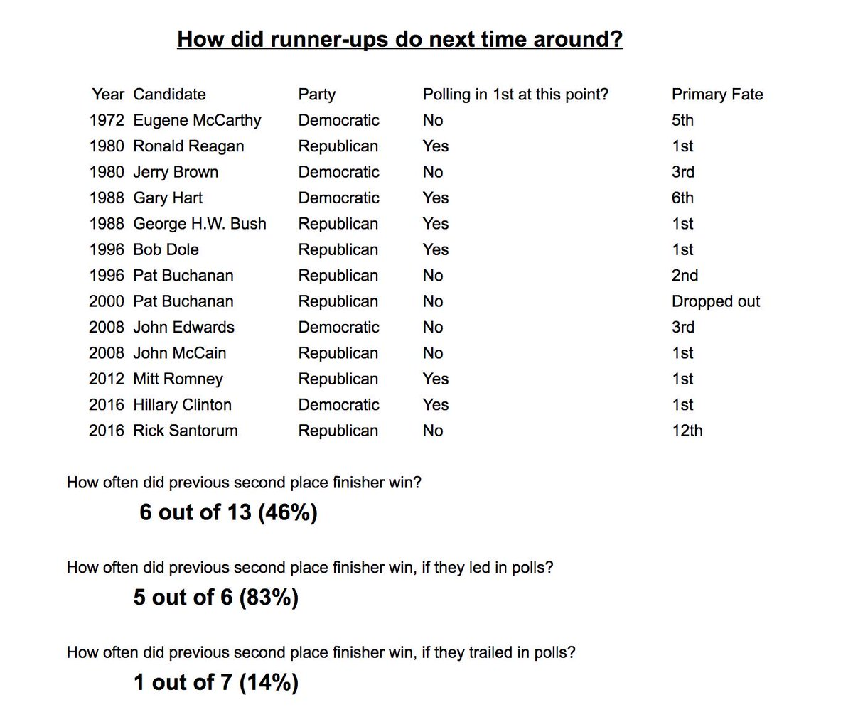 So I updated this by adding McCain (who I left off by accident) and adding whether someone was polling in first at this point (e.g. Romney led in 2012 GOP primary polls at this point). Turns out there may be some predictive/explanatory value there.