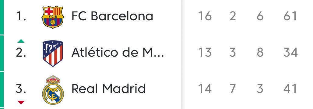 Other striking stats—> Valencia: 14 draws Madrid: 7 losses Alaves: 1 point off ChLg with -3 goal difference.  Barcelona: 20 goals more than (next best) Real Madrid.