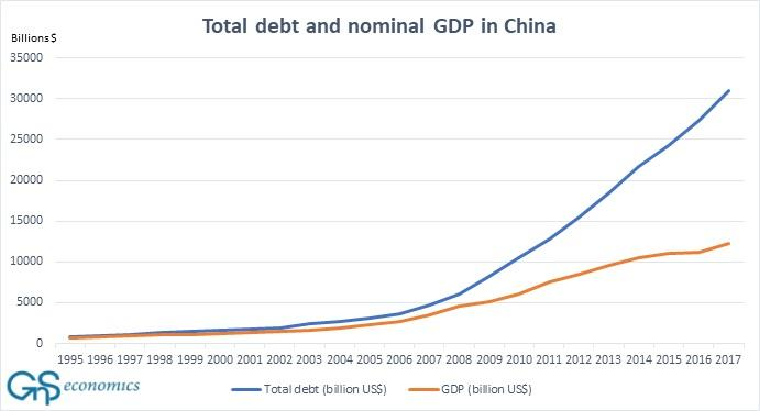 China debt vs GDP:
