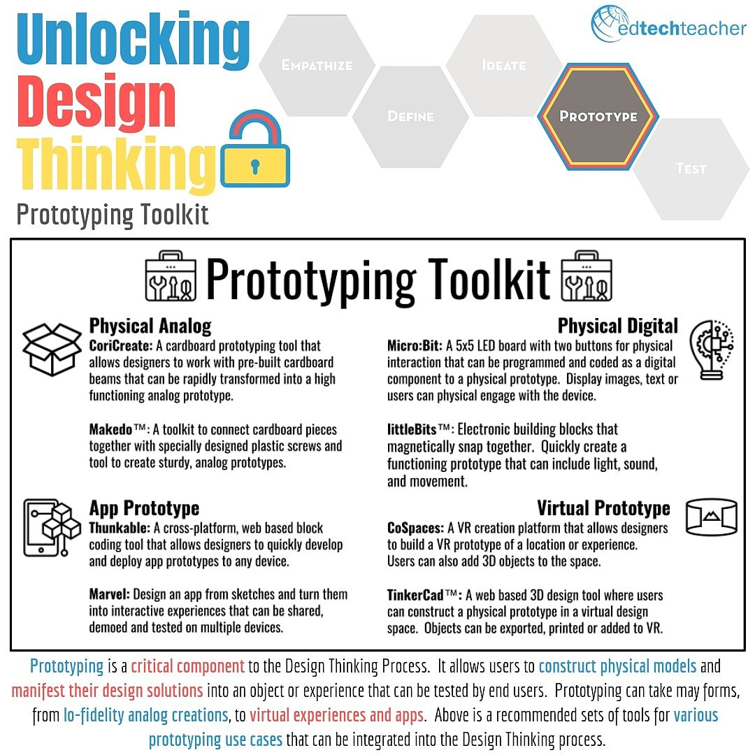 gregkulowiec Whether you are using #designthinking or looking for