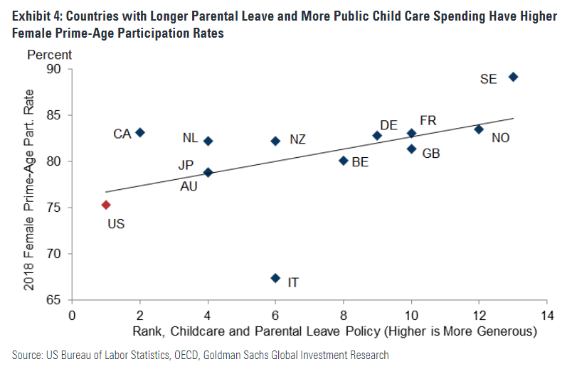 Again, @SenWarren comes up with an important proposal, highly responsive to the moment. In this case, to make quality child care much more affordable to low- & middle-inc HHs. Figure shows what an outlier we are in this space. Excellent @CitizenCohn take: https://www.huffpost.com/entry/elizabeth-warren-universal-child-care-proposal_n_5c688f3ae4b01757c36c2511…