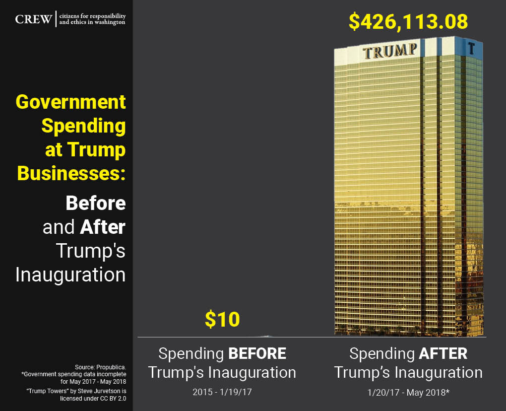 Weird how government spending at Trump properties grew exponentially after Trump became president...