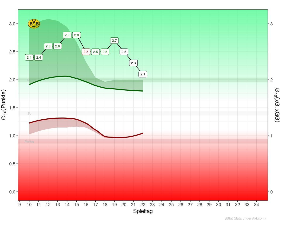 Im Kampf um die Spitze scheint dem #BVB etwas die Puste auszugehen und die offensive und defensive Effizienz schmilzt zusehend dahin, beim #FCB ist es momentan umgekehrt, die Effizient kommt langsam zurück.