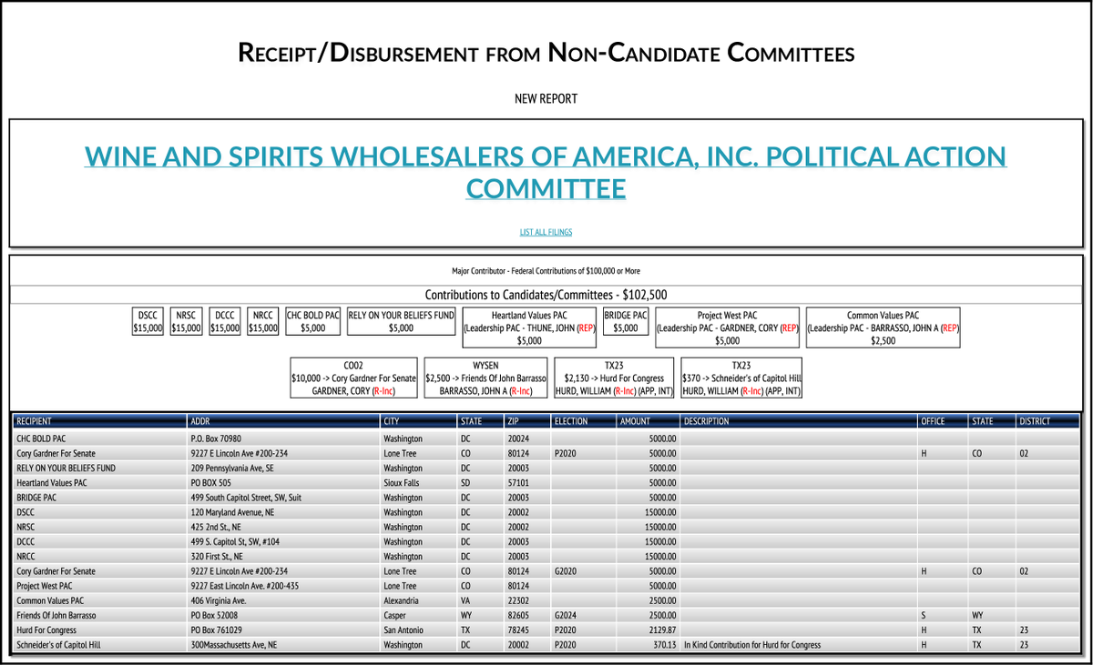 Catargetbot On Twitter Fec Major Contributor 100k Wine And Spirits Wholesalers Of America Inc P Https T Co K3ospiww6u