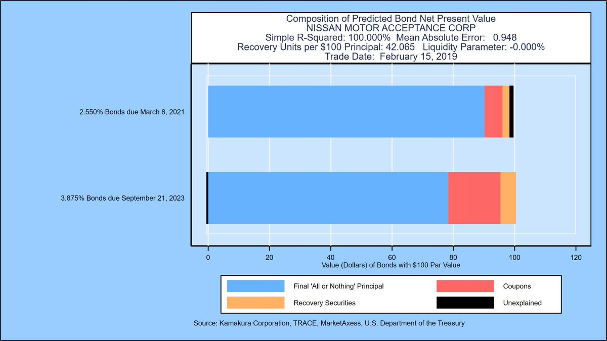 """#Creditrisk FAQ """"How well does the new KRIS reduced form bond model fit traded bond prices?"""" Extremely well.  Example for Nissan #credit #bonds #IFRS9 #CVA https://www.researchgate.net/publication/328676798_The_Valuation_of_Corporate_Coupon_Bonds…"""