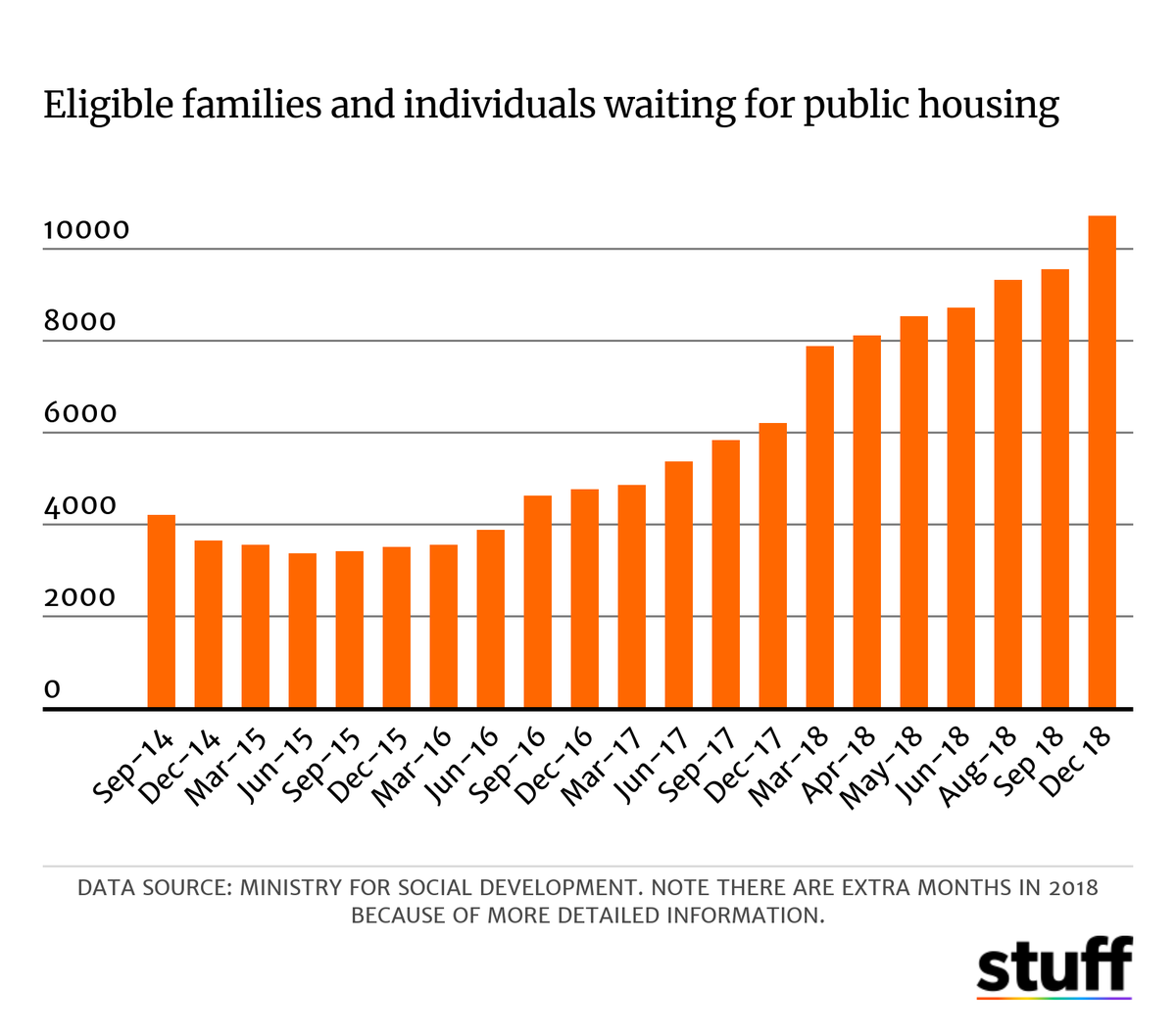 Public housing wait list climbs as landlords sell up | Your NZ