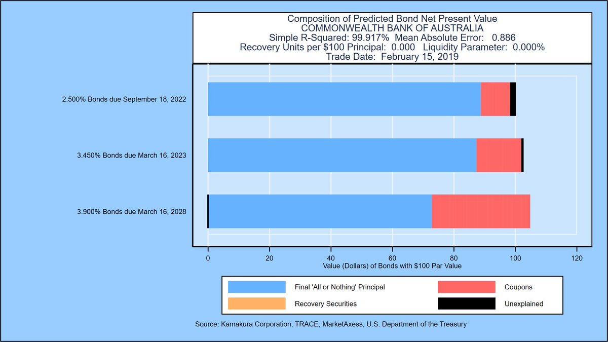 """#Creditrisk FAQ """"How well does the new KRIS reduced form bond model fit traded bond prices?"""" Extremely well.  Example for Commonwealth Bank #credit #bonds #IFRS9 #CVA https://www.researchgate.net/publication/328676798_The_Valuation_of_Corporate_Coupon_Bonds…"""
