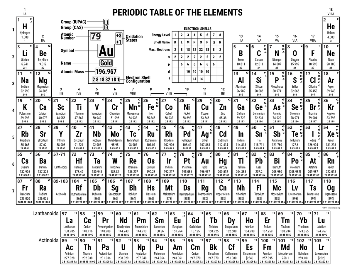 Anne Helmenstine On Twitter Periodic Table With Oxidation