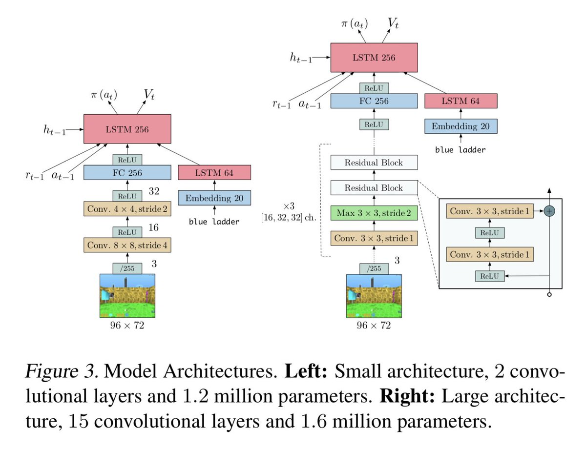 IMPALA: Scalable Deep #ReinforcementLearning on #TensorFlow. #BigData #Analytics #DeepLearning #MachineLearning #DataScience #AI #IoT #IIoT #PyTorch #Python #RStats #Java #JavaScript #ReactJS #VueJS #GoLang #CloudComputing #Serverless #DataScientist #Linux http://bit.ly/2ScmdtM