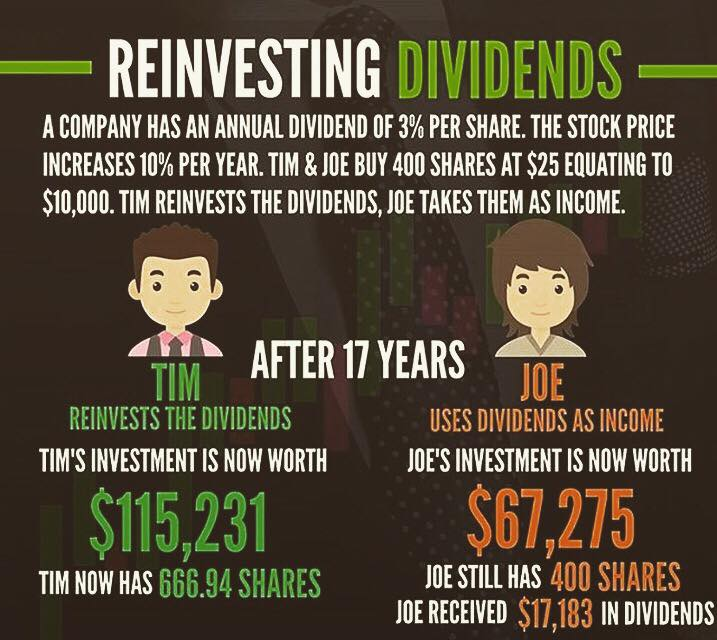 Reinvesting Dividends  Follow  @gbp_network  . . .  #invest #money #investment #bitcoin #entrepreneur #business #forex #investing #success #investor #wealth #trading #cryptocurrency #finance #realestate #luxury #rich #stocks #trader #blockchain #crypto #millionaire #wallstreet