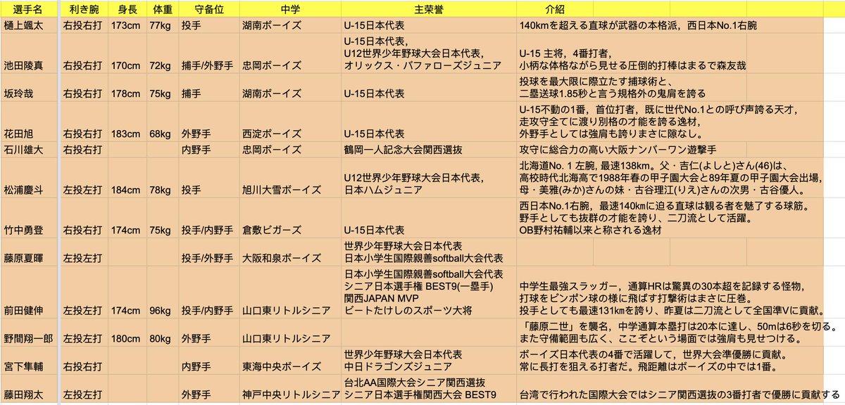 今年の山口県出身の中学生、大阪桐蔭に2人行くし、浦学にも行くしすごいな!