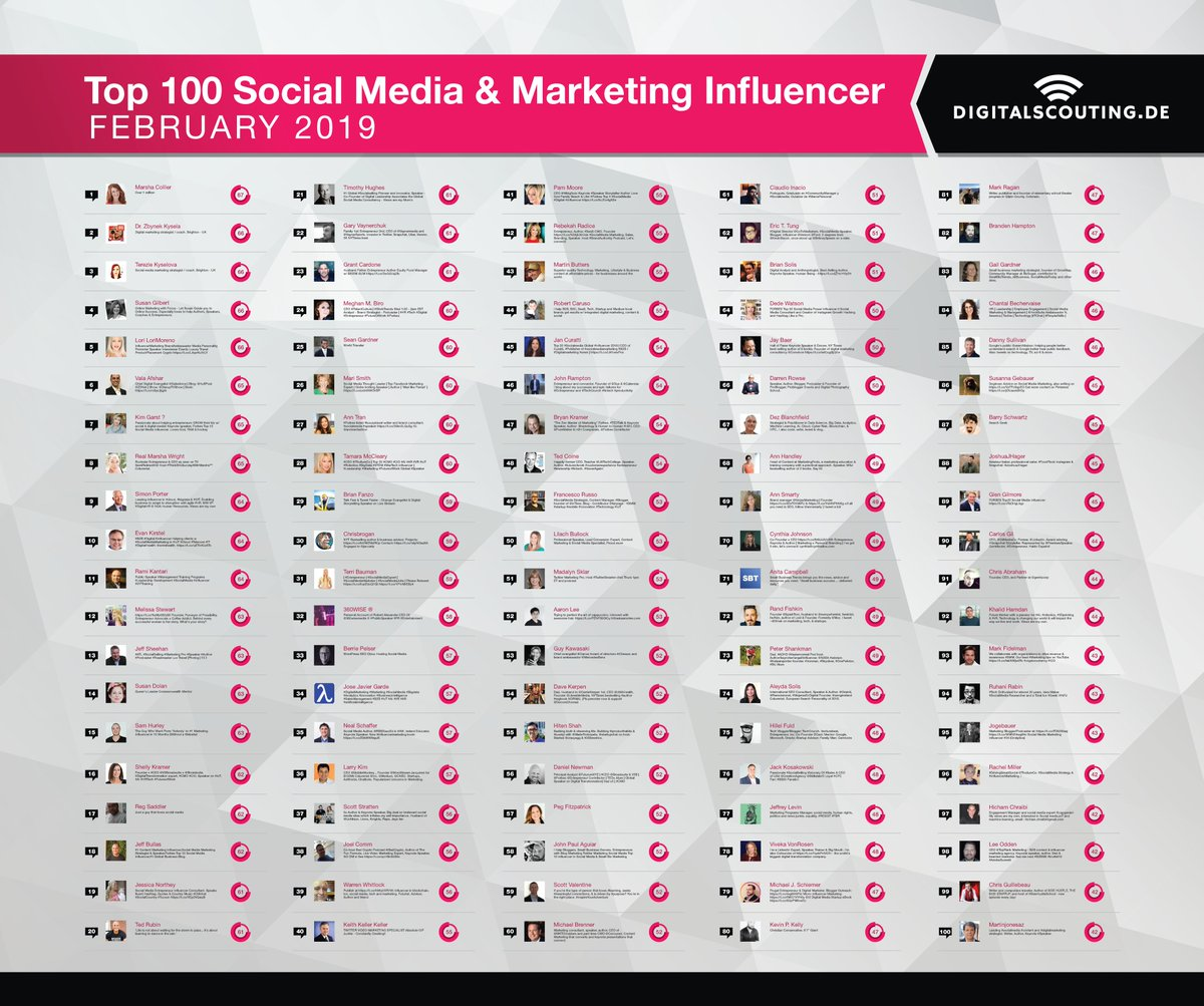 The new Digitalscoutings Top 100 #SocialMedia and Marketing #Influencer ranking is out. Thank you all for your inspiration and support! https://rplg.co/bd2d37d0    @meghanmbiro @2morrowknight @marismith @anntran_ @tamaramccleary @isocialfanz @chrisbrogan   Team  #AI #Cloud