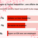 Image for the Tweet beginning: Le couple et l' #achatimmobilier