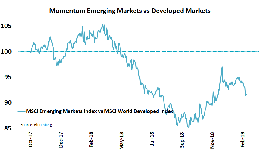 Everybody is moving into EM again, but momentum is waning, partly because of renewed #USD strength.