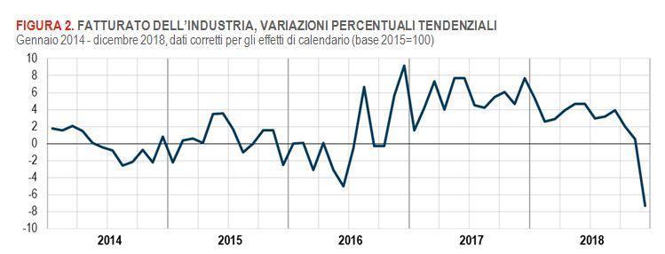 +++ #ISTAT: INDUSTRIA, FATTURATO DICEMBRE -7,3% ANNUO. MINIMO DAL 2009 +++ Tra poco tutti i dettagli sul sito  https://t.co/lXs2J4WMVx