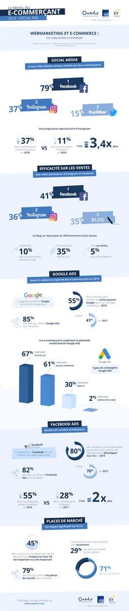 #Webmarketing : Les 5 leviers préférés des e-commerçants en 🇫🇷 pour générer du trafic et des ventes https://comarketing-news.fr/webmarketing-les-5-leviers-preferes-des-e-commercants/… @OxatisFr @FevadActu @EYFrance #infographie #reseauxsociaux #Ads #marketplace