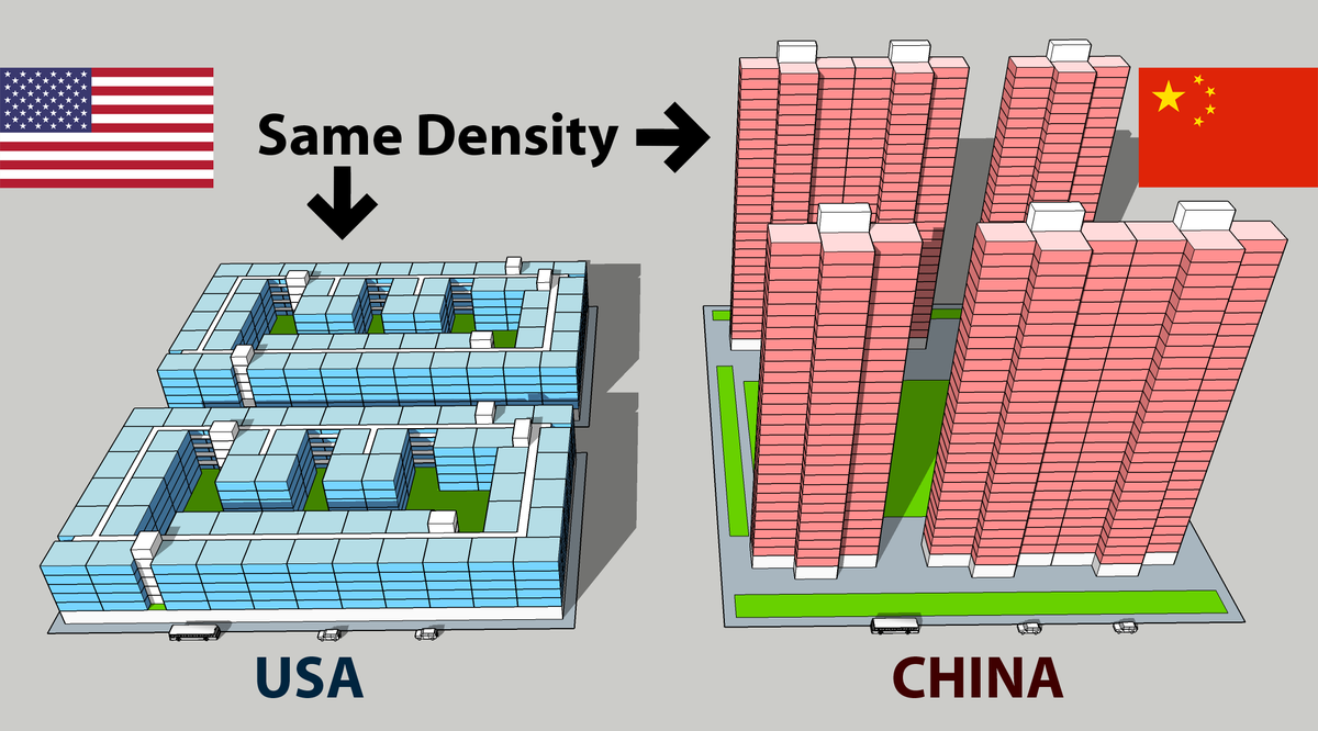 Density of new housing in the US is similar to China.  While the 30-story towers look impressive, the 6-story buildings popping up throughout American cities are more efficient.  Both have around 150 homes per acre.   Thread 1/