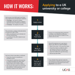 Now you've submitted your UCAS application, what happens next?
