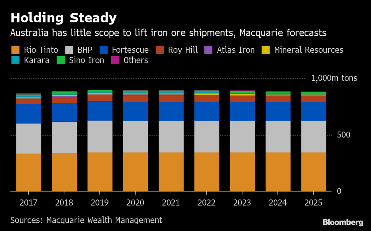 BHP doesn't have capacity to raise shipments into the iron-ore market, as Vale faces outages after Brazil disaster  https://t.co/Ierl20NBls