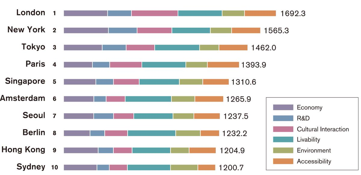 These are the most powerful #cities in the world https://t.co/5SLgMt4Qb4 #economics #wef19