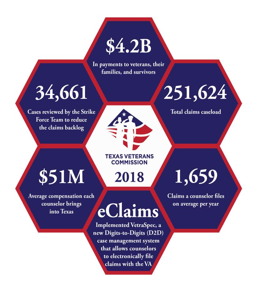 Over 15,800 veterans and spouses benefited from employment services of the Texas Veterans Commission (TVC) in 2018. This and other intriguing statistics illustrating the work of the TVC may be found in its annual report https://www.tvc.texas.gov/about/agency-rules-reports/ … .