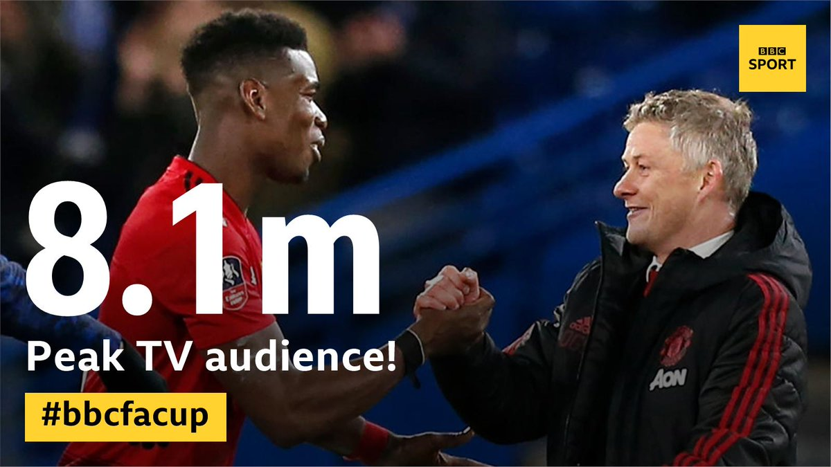 📺 8.1m peak TV audience 💻 1.4m programme requests online 😍 The most watched football match of the domestic season so far.  Thanks for joining us.  #bbcfacup #FACup