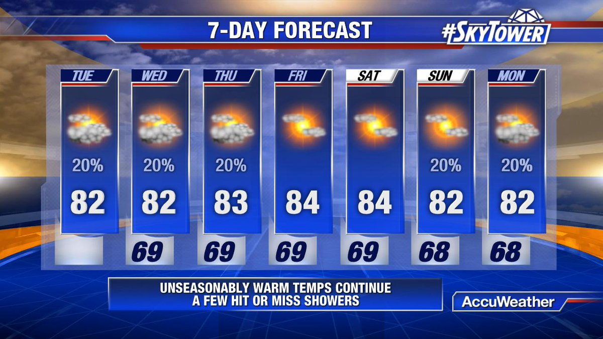 Continued unseasonably warm for the next several days, with just a few hit or miss showers!
