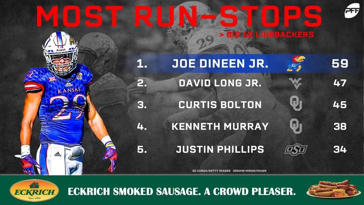 quality design 4a9bb 247e4 Joe Dineen Jr. from Kansas totaled 59 stops in run defense ...
