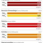 Image for the Tweet beginning: Fatalne odczyty zanieczyszczenia powietrza. Piękna