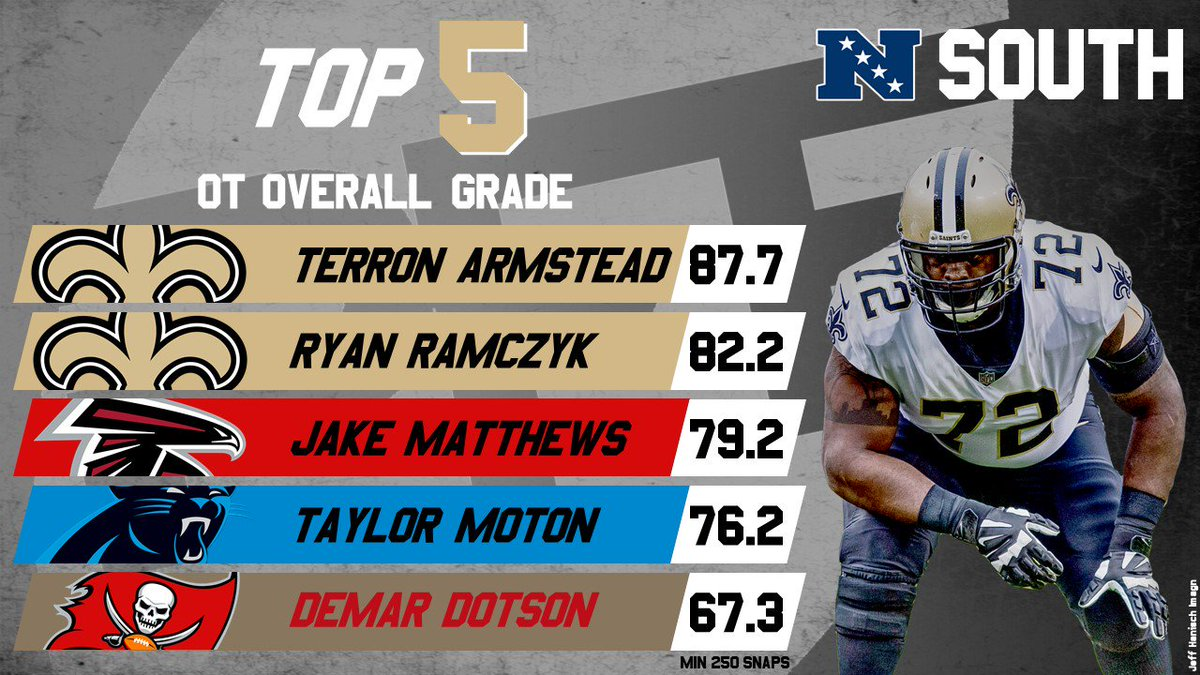 2018's highest-graded tackles in the NFC South