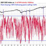 Image for the Tweet beginning: $SPX 50-day breadth momentum, ICYMI.