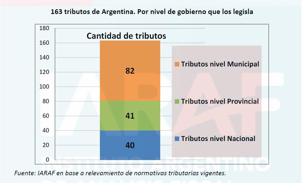Entramadotribuarioargentino Hashtag On Twitter