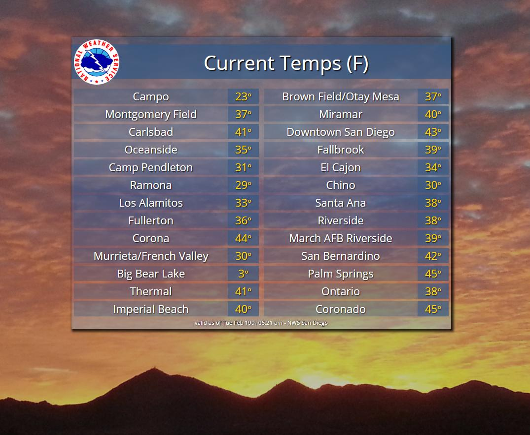 Current temps this morning are quite chilly as you walk out the door this morning, so don't forget the jacket. Especially in Big Bear and other areas of the mountains! 🥶 #cold #cawx #morningwx