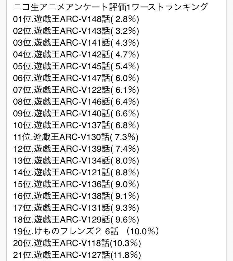 ついにけものフレンズ2期がニコ生アンケート評価1のワーストランキングで遊戯王アークファイブの独占状態を崩してしまった。 はぁ…。