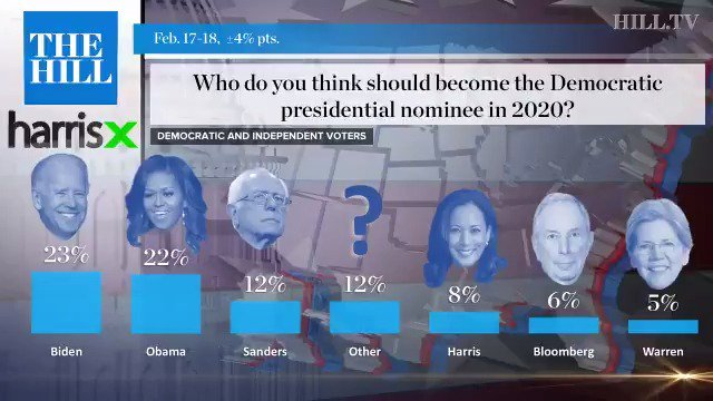 Poll: Michelle Obama would be tied with Joe Biden as frontrunner if she ran in 2020 @HillTVLive http://hill.cm/pbF2Bjb