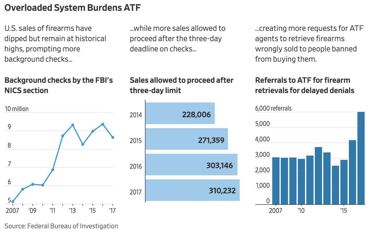 In 2017, federal agents were sent to take back guns from 6,000 people who should have been blocked from buying them. That's up 44% from 2016.  https://t.co/2oGtPf4yUJ via  @WSJ