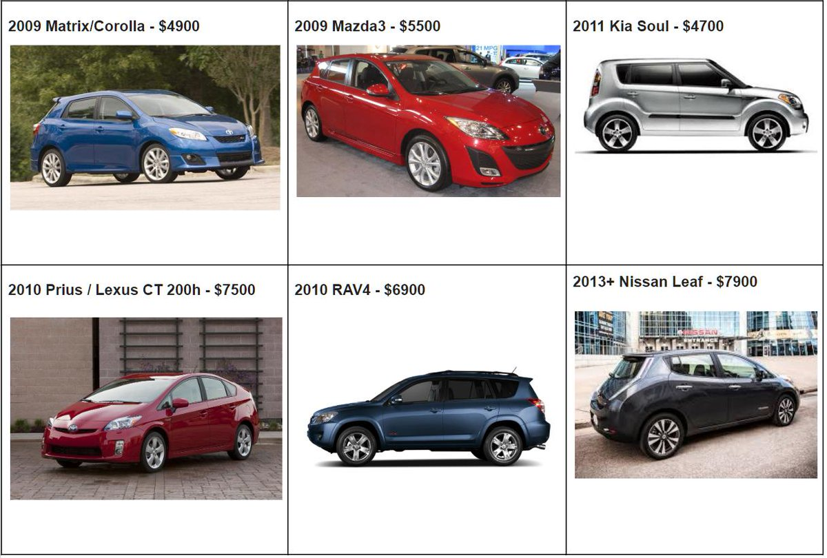 Here S The Top Six And What You Should Expect To Pay For Them I Recommend Ing Cars Via Private Example Craigslist As