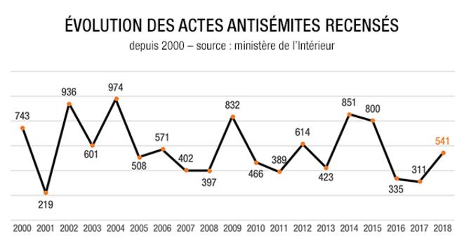 Pas de montée d'#antisemistisme Les données montrent que le nombre d'actes antisémites varie énormément d'une année sur l'autre (entre 219 et 974, selon les années, depuis 2000).  Il y en a tjrs trop, mais 541 en 2018 n'a absolument rien d'exceptionnel. https://blogs.mediapart.fr/jerome-latta/blog/140219/actes-antisemites-un-pourcentage-est-il-une-information-0…