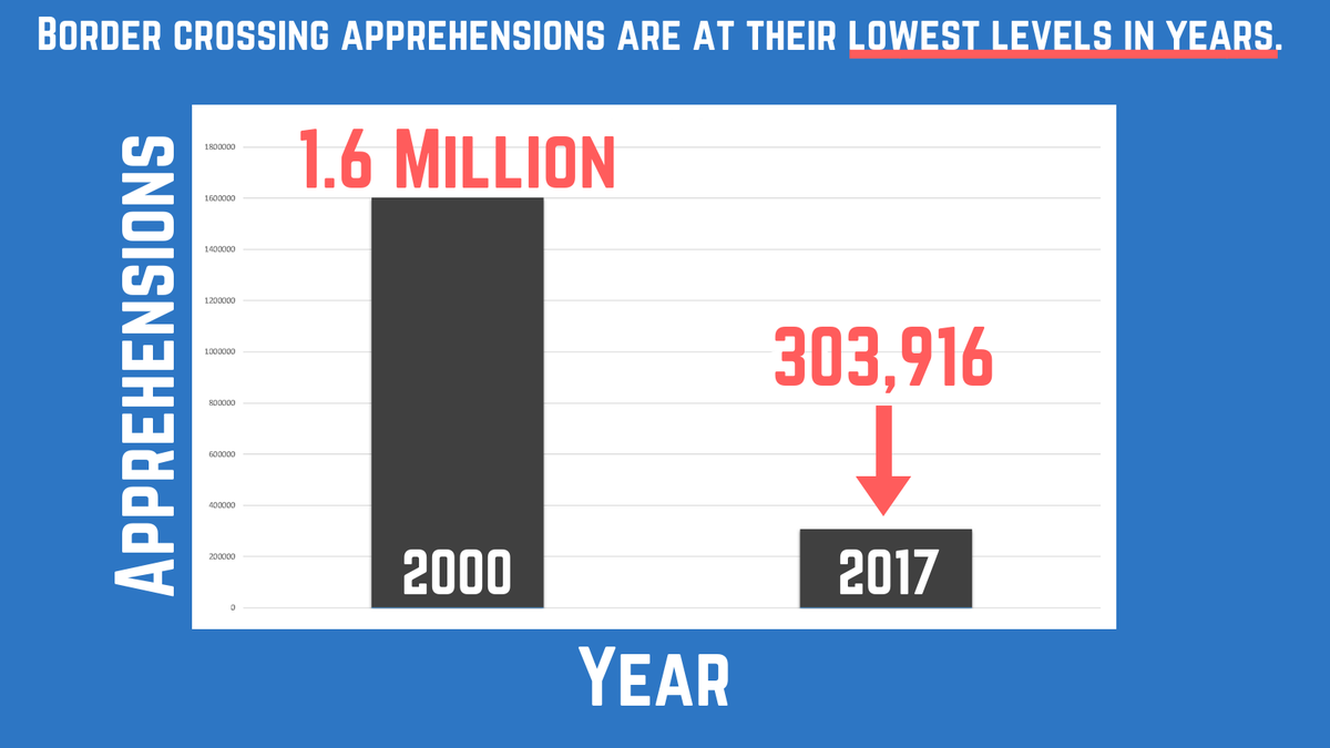 The reason President Trump said he didn't need to declare an emergency is because there is no emergency. Border crossings are at their lowest levels in years. In 2000, CBP reported more than 1.6 million apprehensions at the border. In 2017, it was just 303,916 apprehensions.